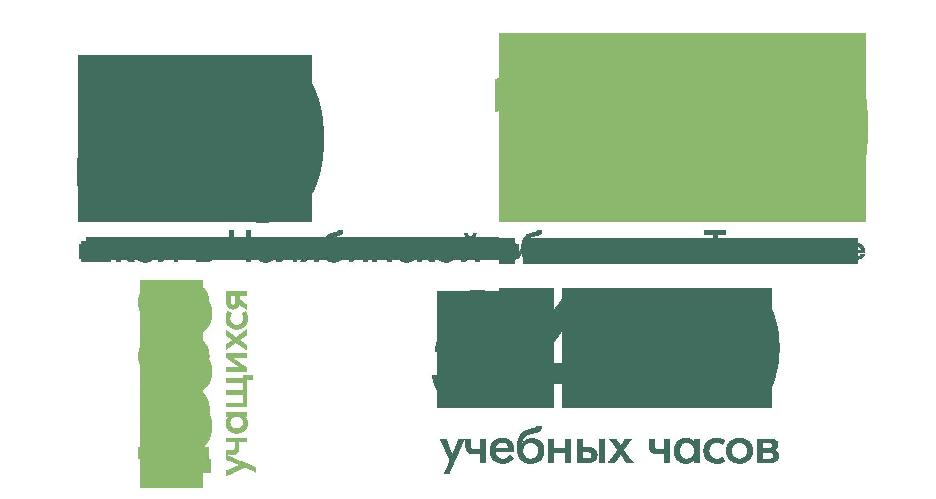 """Образовательный проект """"ПроЭнергию"""""""