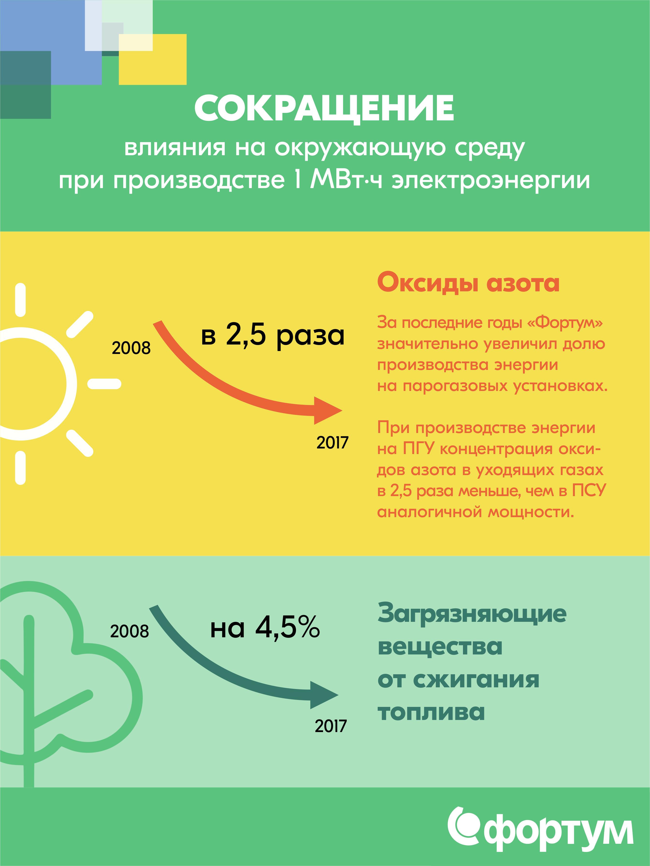 Динамика выбросов Фортум